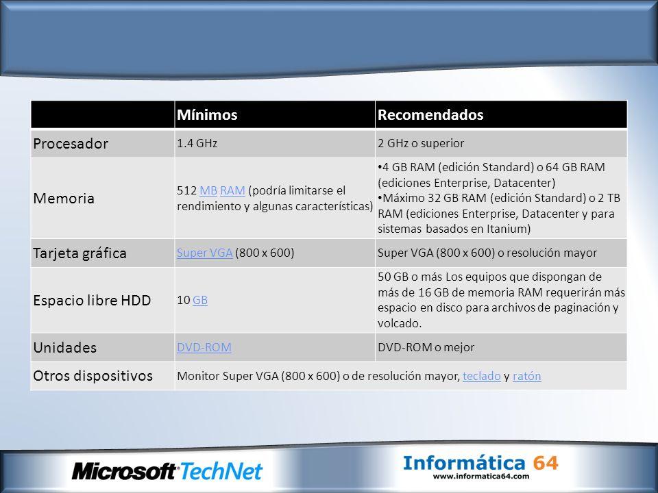 MínimosRecomendados Procesador 1.4 GHz2 GHz o superior Memoria 512 MB RAM (podría limitarse el rendimiento y algunas características)MBRAM 4 GB RAM (edición Standard) o 64 GB RAM (ediciones Enterprise, Datacenter) Máximo 32 GB RAM (edición Standard) o 2 TB RAM (ediciones Enterprise, Datacenter y para sistemas basados en Itanium) Tarjeta gráfica Super VGASuper VGA (800 x 600)Super VGA (800 x 600) o resolución mayor Espacio libre HDD 10 GBGB 50 GB o más Los equipos que dispongan de más de 16 GB de memoria RAM requerirán más espacio en disco para archivos de paginación y volcado.