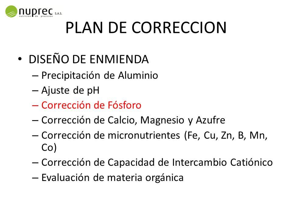 PLAN DE CORRECCION DISEÑO DE ENMIENDA – Precipitación de Aluminio – Ajuste de pH – Corrección de Fósforo – Corrección de Calcio, Magnesio y Azufre – C