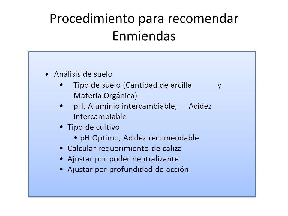 Procedimiento para recomendar Enmiendas Análisis de suelo Tipo de suelo (Cantidad de arcilla y Materia Orgánica) pH, Aluminio intercambiable, Acidez Intercambiable Tipo de cultivo pH Optimo, Acidez recomendable Calcular requerimiento de caliza Ajustar por poder neutralizante Ajustar por profundidad de acción