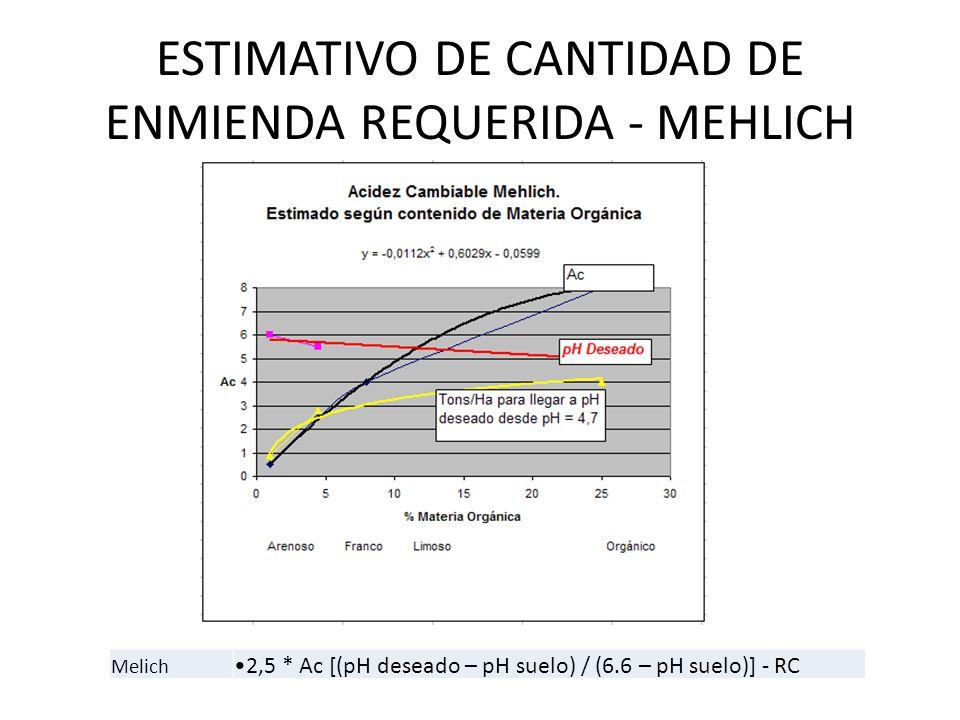 ESTIMATIVO DE CANTIDAD DE ENMIENDA REQUERIDA - MEHLICH Melich 2,5 * Ac [(pH deseado – pH suelo) / (6.6 – pH suelo)] - RC