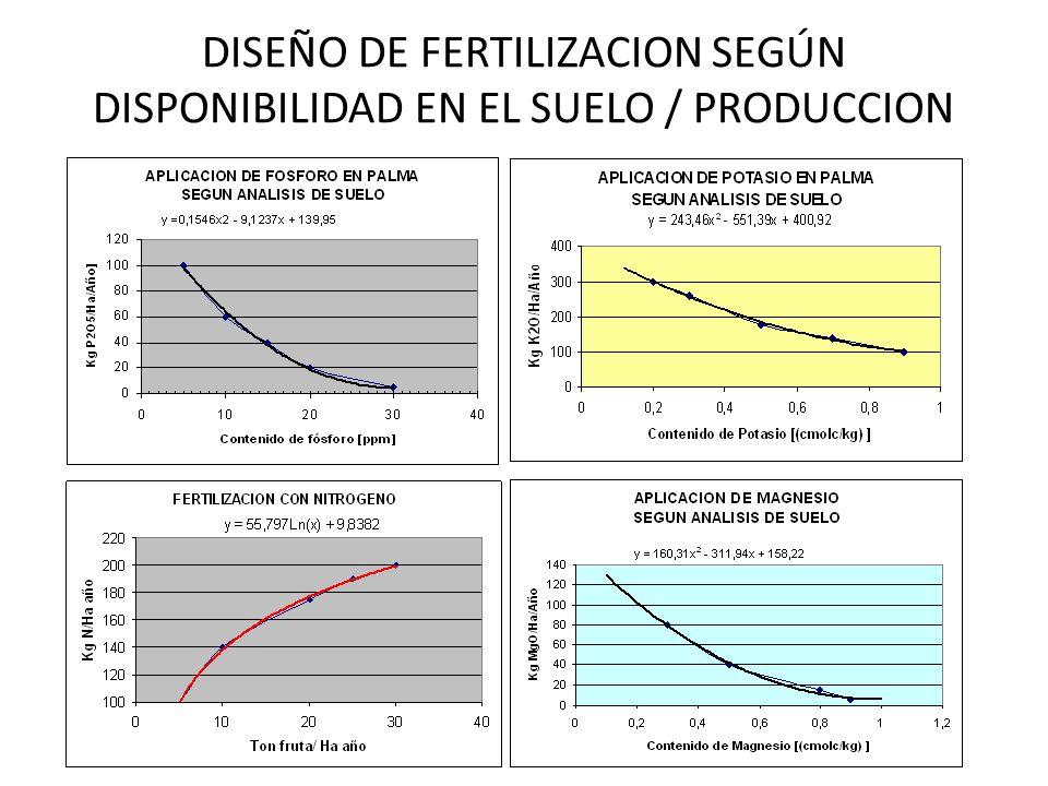 DISEÑO DE FERTILIZACION SEGÚN DISPONIBILIDAD EN EL SUELO / PRODUCCION