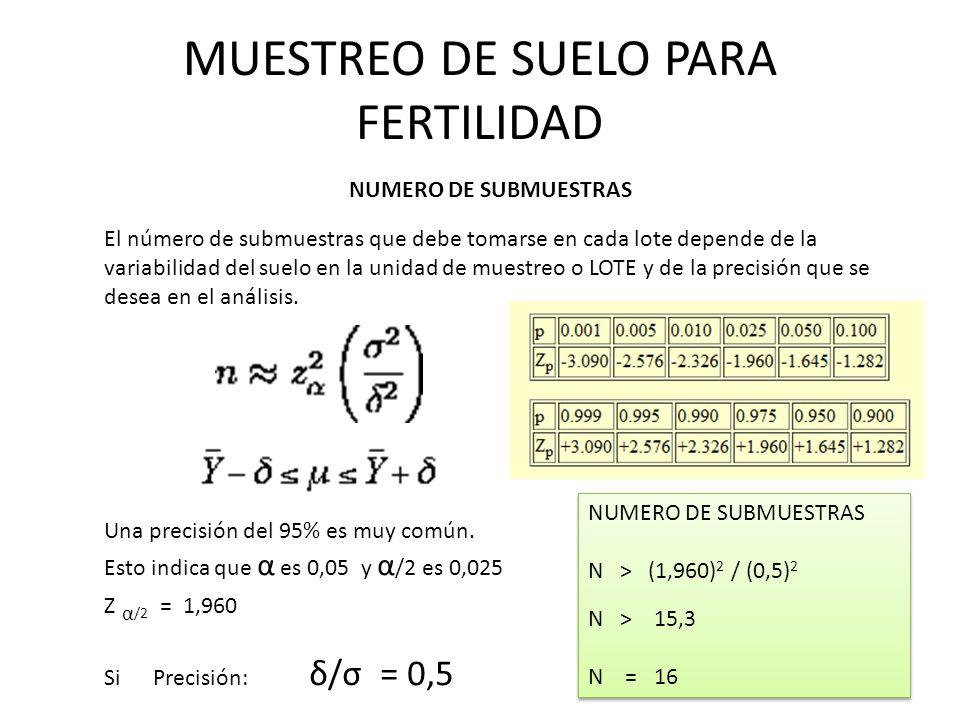 MUESTREO DE SUELO PARA FERTILIDAD NUMERO DE SUBMUESTRAS El número de submuestras que debe tomarse en cada lote depende de la variabilidad del suelo en