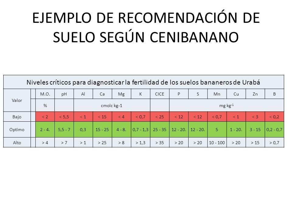 EJEMPLO DE RECOMENDACIÓN DE SUELO SEGÚN CENIBANANO Niveles críticos para diagnosticar la fertilidad de los suelos bananeros de Urabá Valor M.O.pHAlCaMgKCICEPSMnCuZnB %cmolc kg-1mg kg -1 Bajo < 2< 5,5< 1< 15< 4< 0,7< 25< 12 < 0,7< 1< 3< 0,2 Optimo 2 - 4.5,5 - 70,315 - 254 - 8.0,7 - 1,325 - 3512 - 20.
