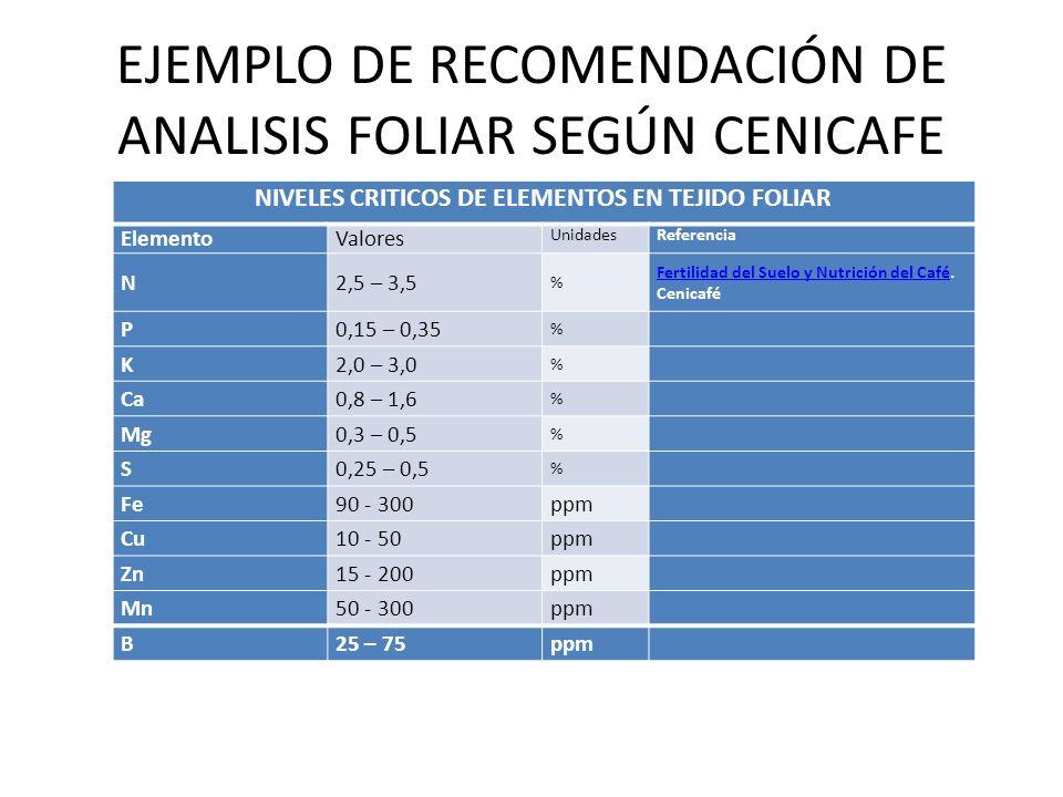 EJEMPLO DE RECOMENDACIÓN DE ANALISIS FOLIAR SEGÚN CENICAFE NIVELES CRITICOS DE ELEMENTOS EN TEJIDO FOLIAR ElementoValores UnidadesReferencia N2,5 – 3,5 % Fertilidad del Suelo y Nutrición del CaféFertilidad del Suelo y Nutrición del Café.