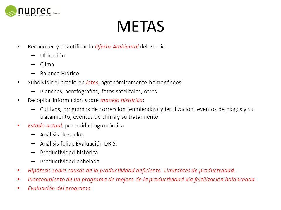 METAS Reconocer y Cuantificar la Oferta Ambiental del Predio. – Ubicación – Clima – Balance Hídrico Subdividir el predio en lotes, agronómicamente hom