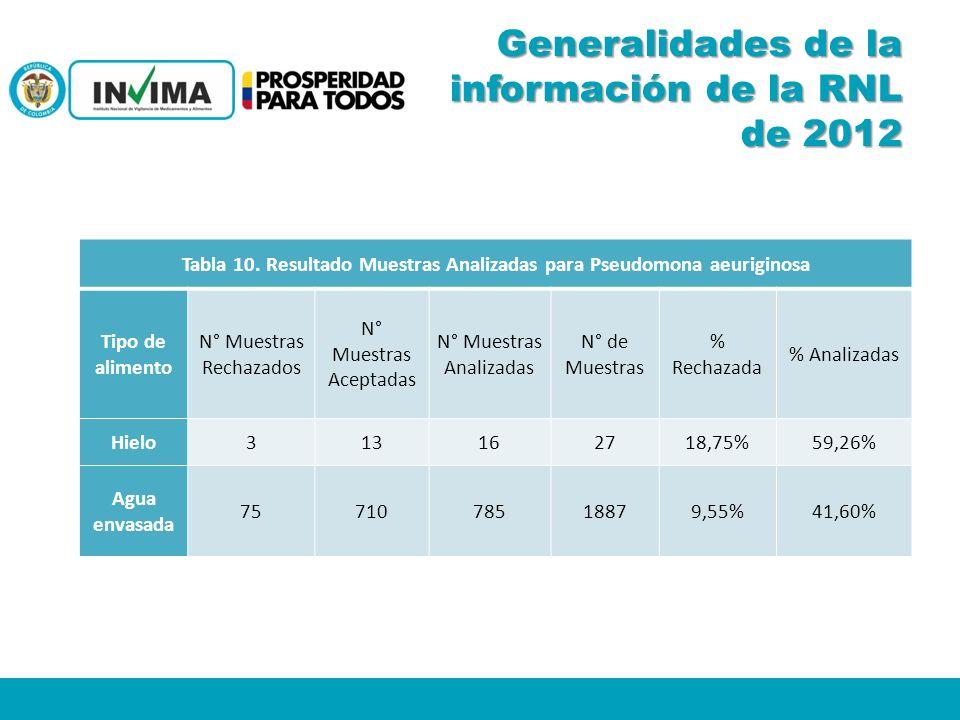 Generalidades de la información de la RNL de 2012 Tabla 10.
