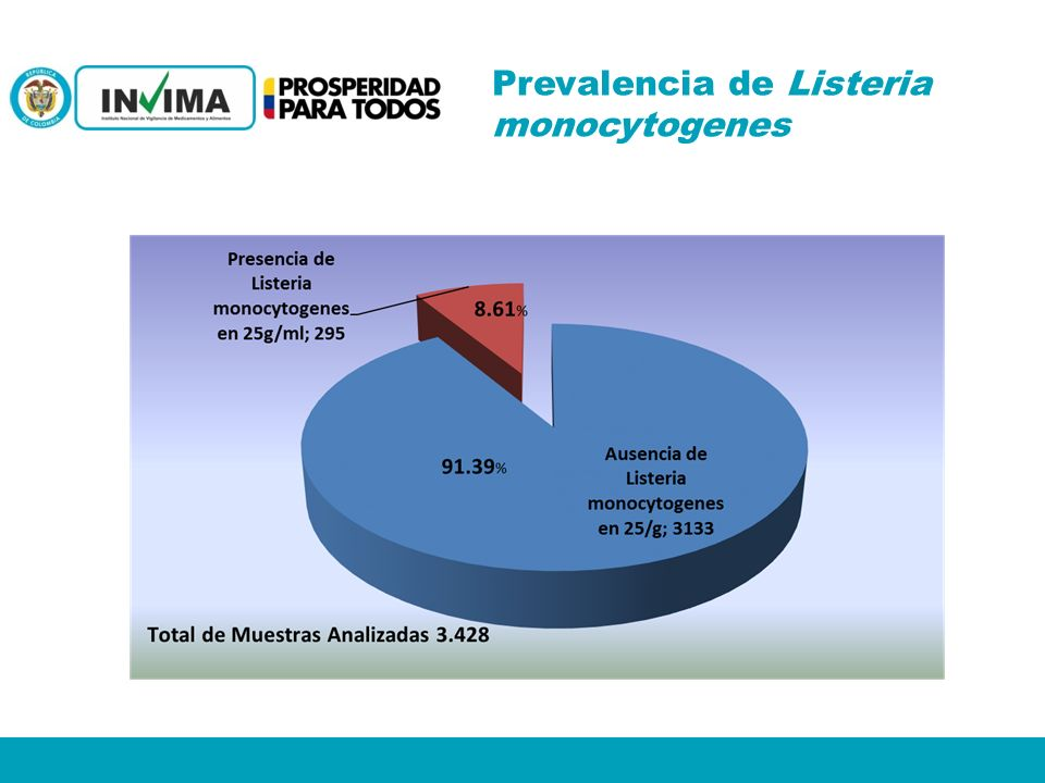 Prevalencia de Listeria monocytogenes