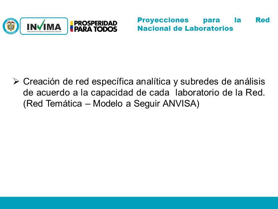 Creación de red específica analítica y subredes de análisis de acuerdo a la capacidad de cada laboratorio de la Red.