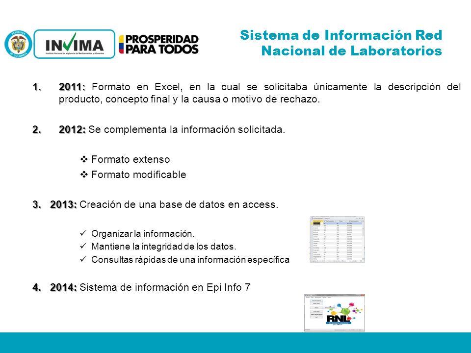 Sistema de Información Red Nacional de Laboratorios 1.2011: 1.2011: Formato en Excel, en la cual se solicitaba únicamente la descripción del producto, concepto final y la causa o motivo de rechazo.