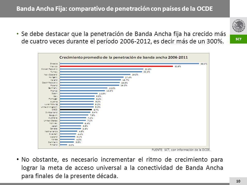 10 Banda Ancha Fija: comparativo de penetración con países de la OCDE Se debe destacar que la penetración de Banda Ancha fija ha crecido más de cuatro veces durante el período 2006-2012, es decir más de un 300%.