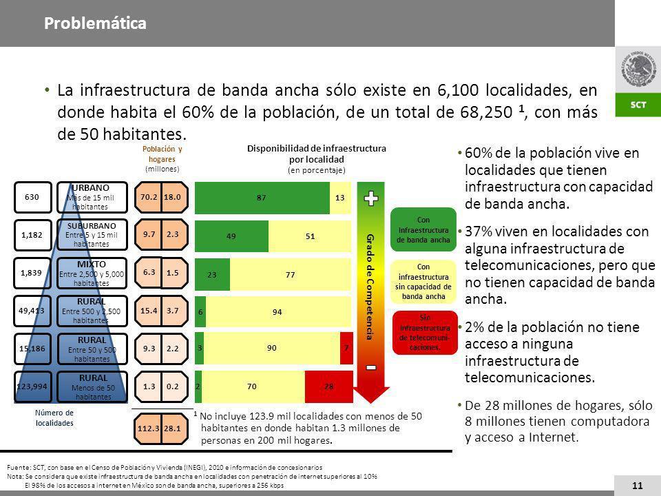 La infraestructura de banda ancha sólo existe en 6,100 localidades, en donde habita el 60% de la población, de un total de 68,250 1, con más de 50 habitantes.