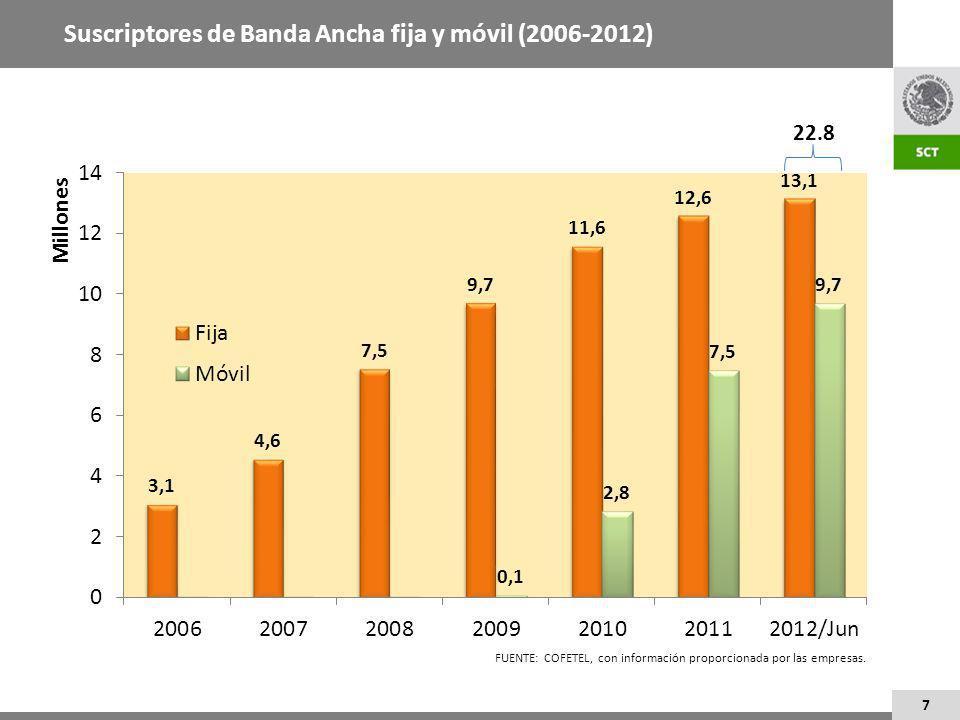 7 Suscriptores de Banda Ancha fija y móvil (2006-2012) 22.8