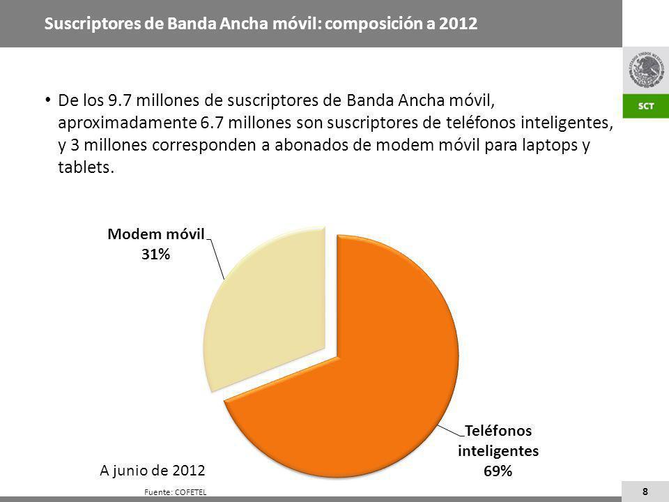 8 De los 9.7 millones de suscriptores de Banda Ancha móvil, aproximadamente 6.7 millones son suscriptores de teléfonos inteligentes, y 3 millones corresponden a abonados de modem móvil para laptops y tablets.