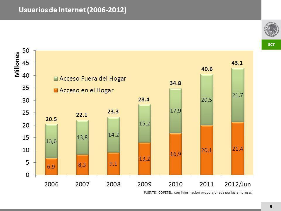 9 Usuarios de Internet (2006-2012)