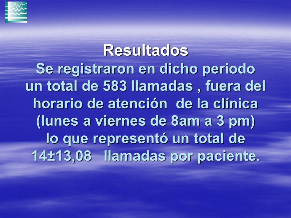 Resultados Se registraron en dicho periodo un total de 583 llamadas, fuera del horario de atención de la clínica (lunes a viernes de 8am a 3 pm) lo que representó un total de 14±13,08 llamadas por paciente.
