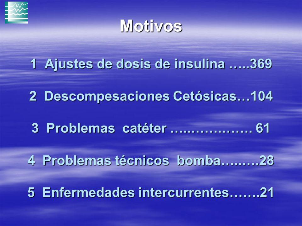 Motivos 1 Ajustes de dosis de insulina …..369 2 Descompesaciones Cetósicas…104 3 Problemas catéter …..…….…….