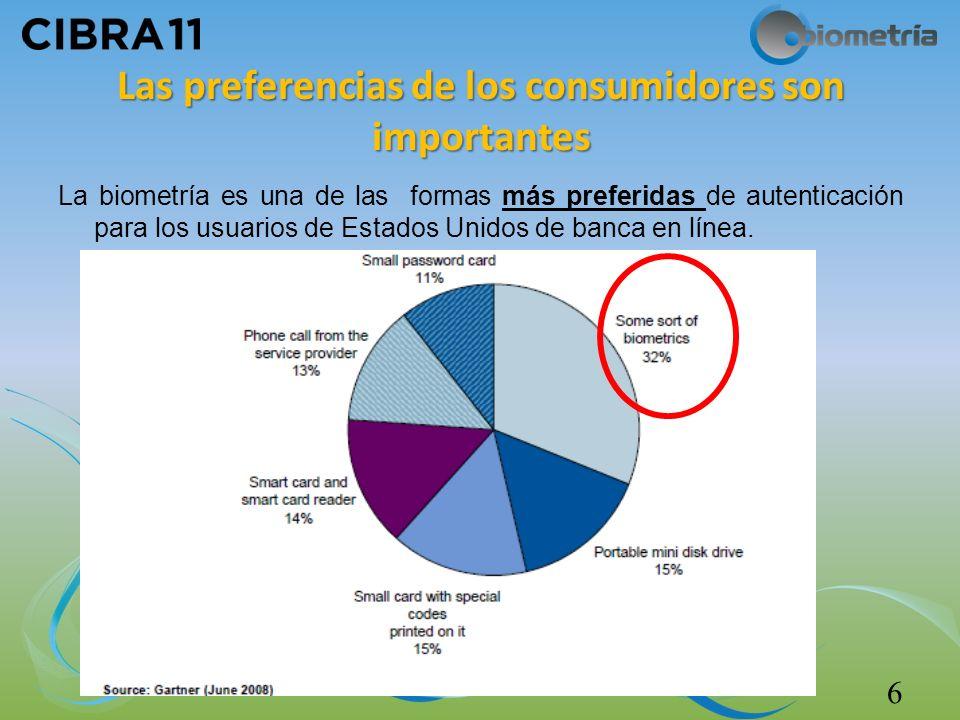 Las preferencias de los consumidores son importantes La biometría es una de las formas más preferidas de autenticación para los usuarios de Estados Unidos de banca en línea.