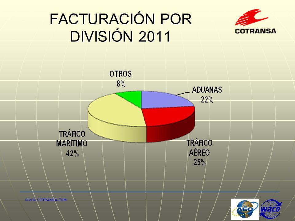 FACTURACIÓN POR DIVISIÓN 2011 WWW.COTRANSA.COM