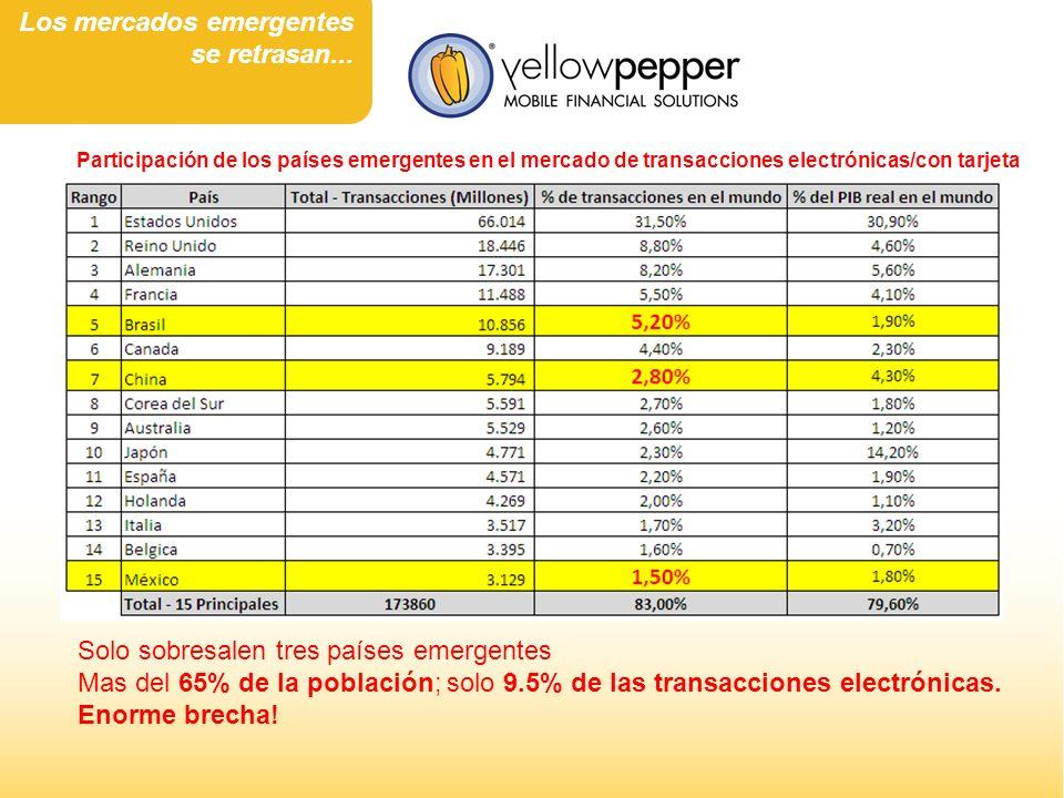 Solo sobresalen tres países emergentes Mas del 65% de la población; solo 9.5% de las transacciones electrónicas. Enorme brecha! Participación de los p