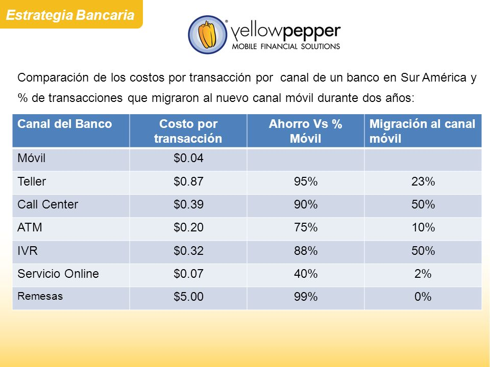 Comparación de los costos por transacción por canal de un banco en Sur América y % de transacciones que migraron al nuevo canal móvil durante dos años