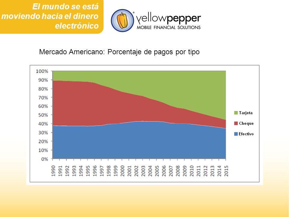 Mercado Americano: Porcentaje de pagos por tipo El mundo se está moviendo hacia el dinero electrónico