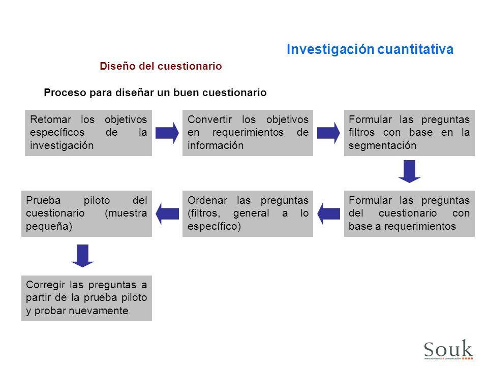 Proceso para diseñar un buen cuestionario Diseño del cuestionario Investigación cuantitativa Retomar los objetivos específicos de la investigación Convertir los objetivos en requerimientos de información Objetivos específicos del estudio: 1.