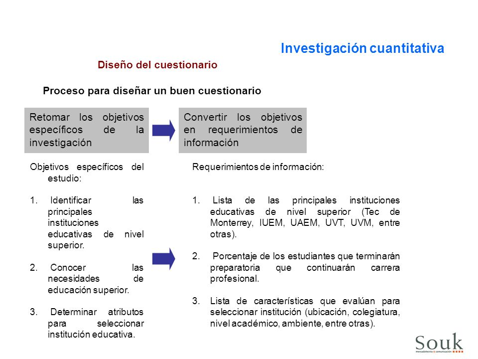Proceso para diseñar un buen cuestionario Diseño del cuestionario Investigación cuantitativa Retomar la segmentación del mercado meta Formular las preguntas filtros con base en la segmentación Segmento de mercado: Estudiantes de 5o.