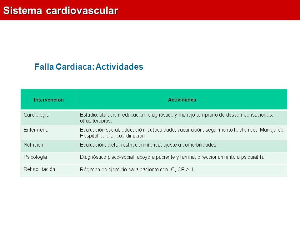 Falla Cardiaca: Actividades Sistema cardiovascular