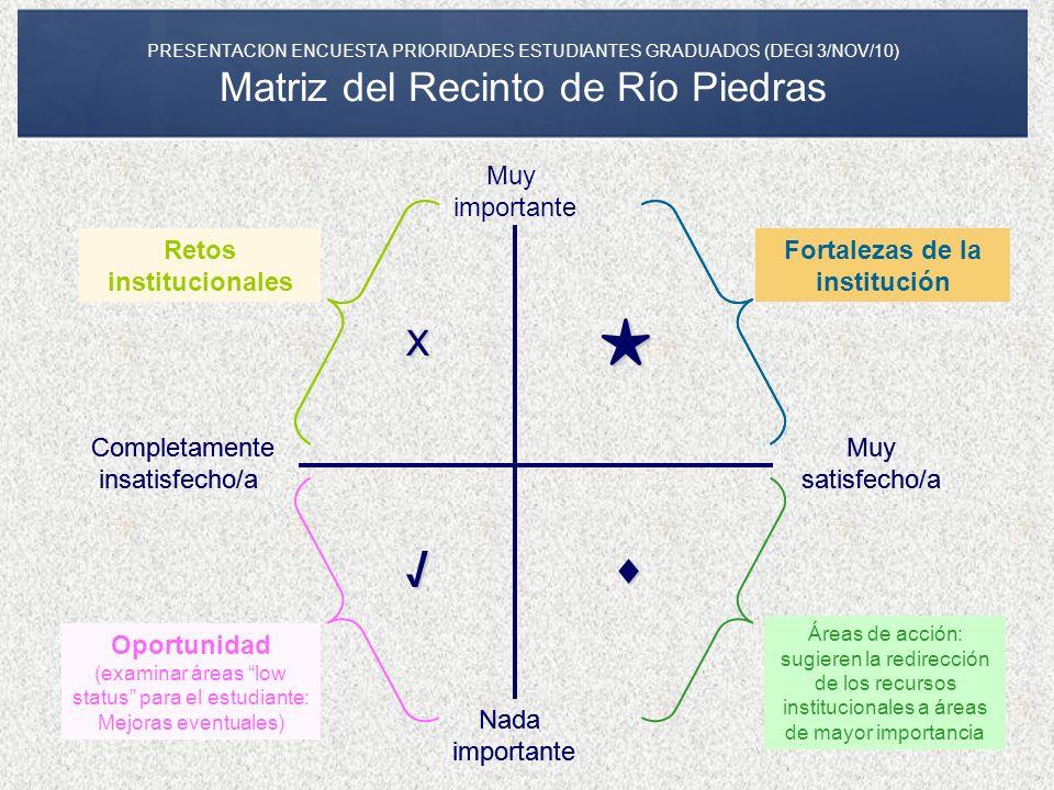 PRESENTACION ENCUESTA PRIORIDADES ESTUDIANTES GRADUADOS (DEGI 3/NOV/10) Matriz del Recinto de Río Piedras Nada importante Completamente insatisfecho/a