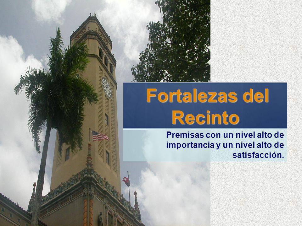 Fortalezas del Recinto Fortalezas del Recinto Premisas con un nivel alto de importancia y un nivel alto de satisfacción.
