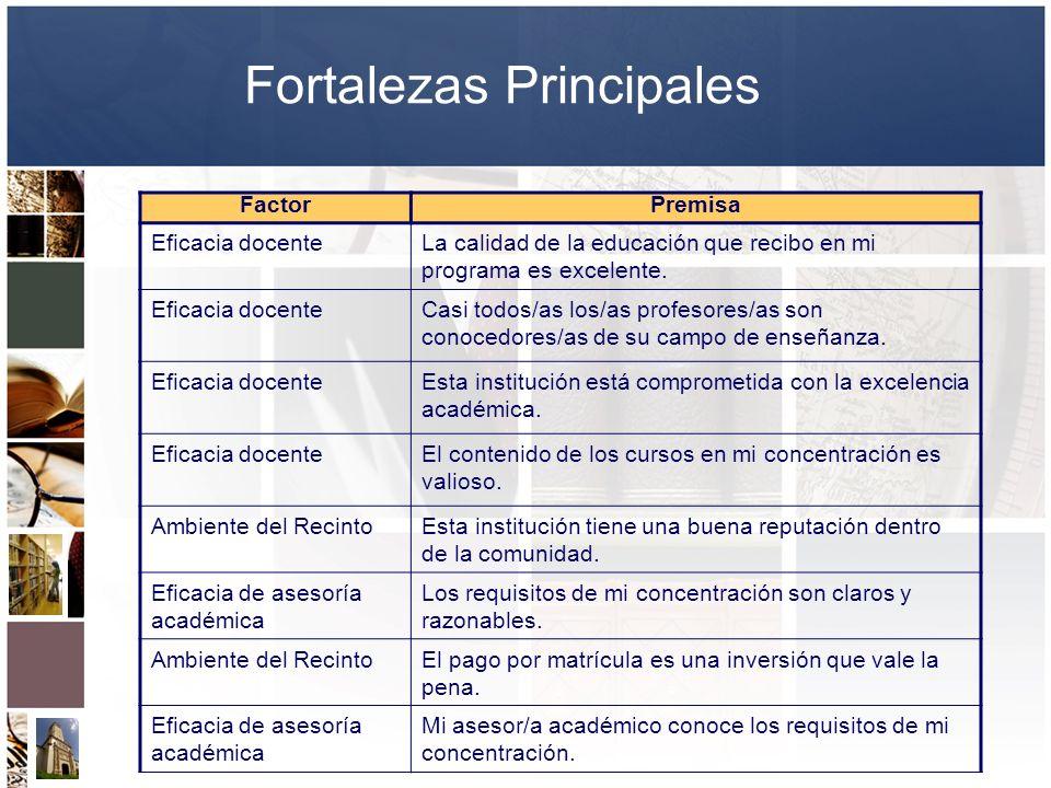 Fortalezas Principales FactorPremisa Eficacia docenteLa calidad de la educación que recibo en mi programa es excelente. Eficacia docenteCasi todos/as