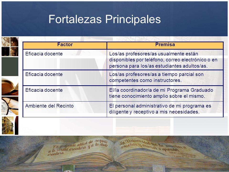 Fortalezas Principales FactorPremisa Eficacia docenteLos/as profesores/as usualmente están disponibles por teléfono, correo electrónico o en persona p