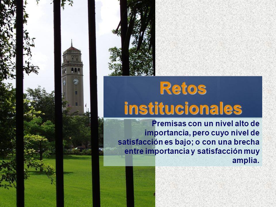 Retosinstitucionales Premisas con un nivel alto de importancia, pero cuyo nivel de satisfacción es bajo; o con una brecha entre importancia y satisfac