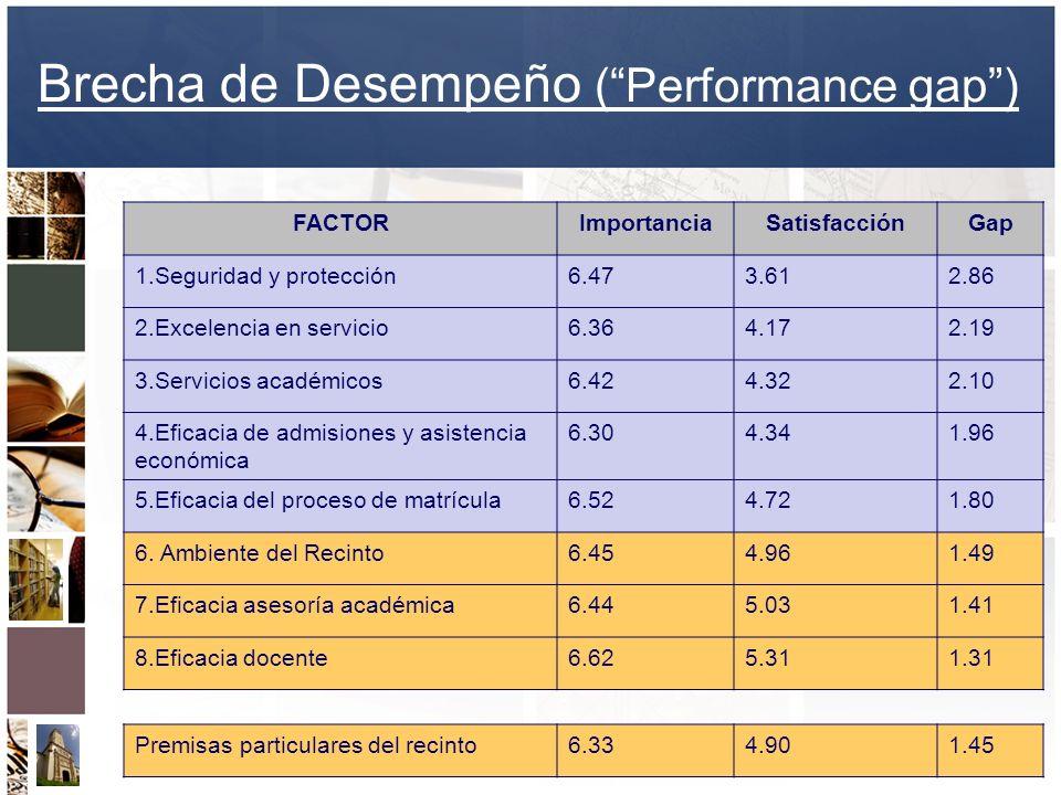 Brecha de Desempeño (Performance gap) FACTORImportanciaSatisfacciónGap 1.Seguridad y protección6.473.612.86 2.Excelencia en servicio6.364.172.19 3.Ser
