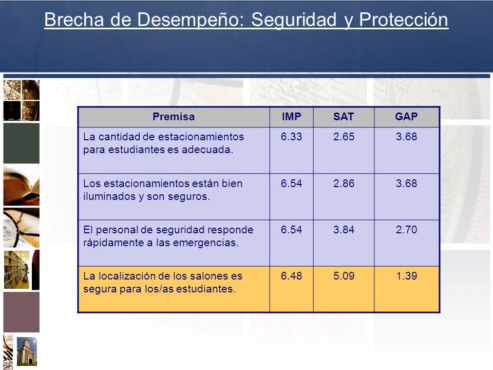 Brecha de Desempeño: Seguridad y Protección PremisaIMPSATGAP La cantidad de estacionamientos para estudiantes es adecuada. 6.332.653.68 Los estacionam