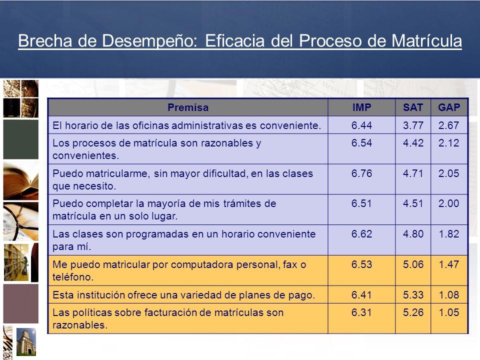 Brecha de Desempeño: Eficacia del Proceso de Matrícula PremisaIMPSATGAP El horario de las oficinas administrativas es conveniente.6.443.772.67 Los pro