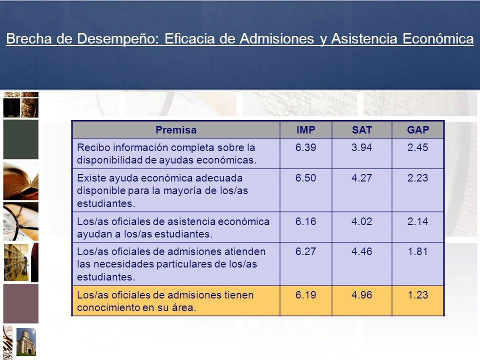 Brecha de Desempeño: Eficacia de Admisiones y Asistencia Económica PremisaIMPSATGAP Recibo información completa sobre la disponibilidad de ayudas econ