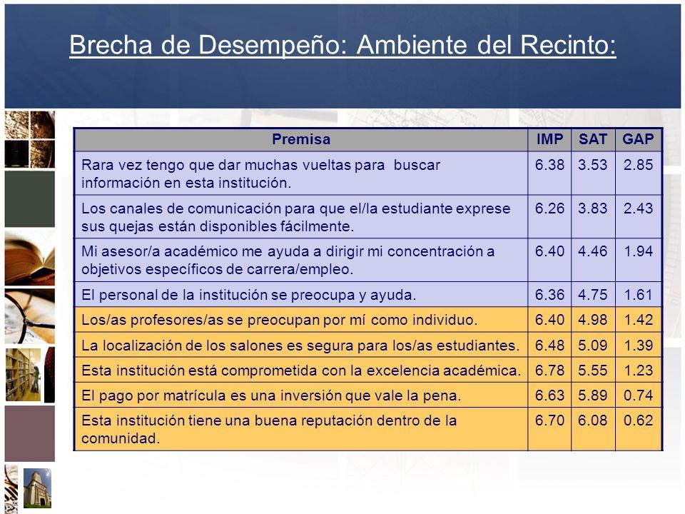 Brecha de Desempeño: Ambiente del Recinto: PremisaIMPSATGAP Rara vez tengo que dar muchas vueltas para buscar información en esta institución. 6.383.5