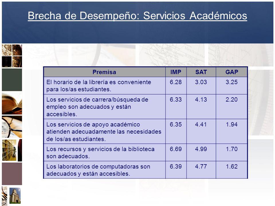 Brecha de Desempeño: Servicios Académicos PremisaIMPSATGAP El horario de la librería es conveniente para los/as estudiantes. 6.283.033.25 Los servicio