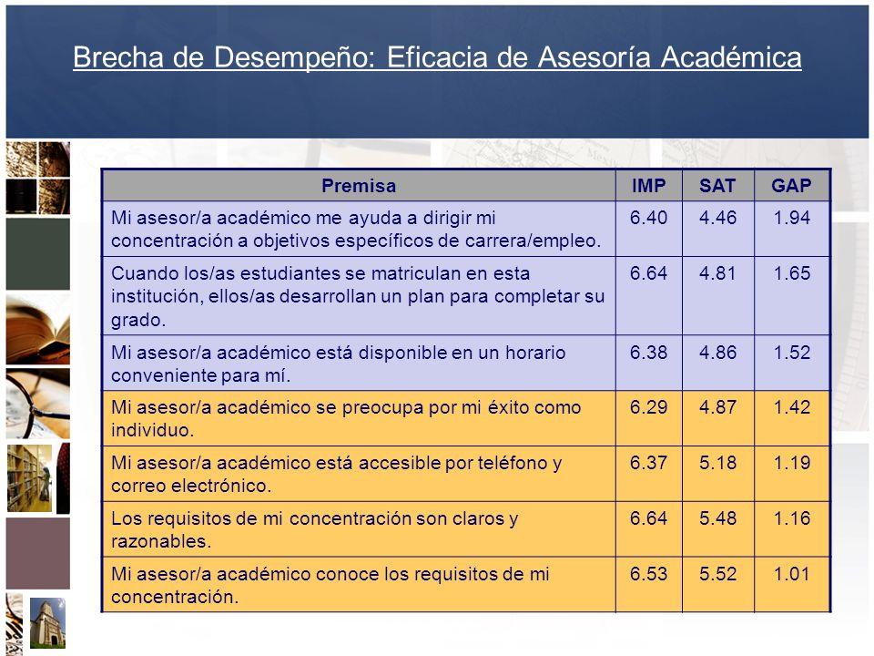 Brecha de Desempeño: Eficacia de Asesoría Académica PremisaIMPSATGAP Mi asesor/a académico me ayuda a dirigir mi concentración a objetivos específicos