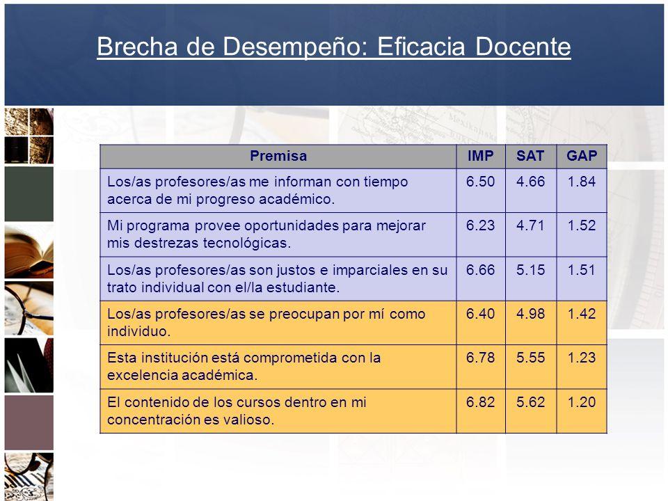 Brecha de Desempeño: Eficacia Docente PremisaIMPSATGAP Los/as profesores/as me informan con tiempo acerca de mi progreso académico. 6.504.661.84 Mi pr