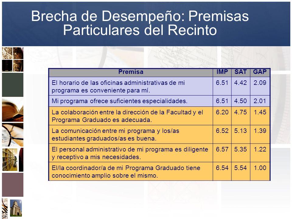Brecha de Desempeño: Premisas Particulares del Recinto PremisaIMPSATGAP El horario de las oficinas administrativas de mi programa es conveniente para