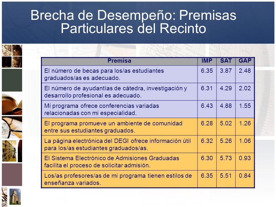 Brecha de Desempeño: Premisas Particulares del Recinto PremisaIMPSATGAP El número de becas para los/as estudiantes graduados/as es adecuado. 6.353.872