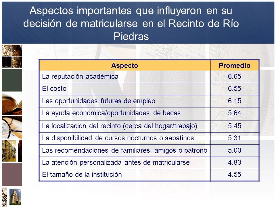 Aspectos importantes que influyeron en su decisión de matricularse en el Recinto de Río Piedras AspectoPromedio La reputación académica6.65 El costo6.
