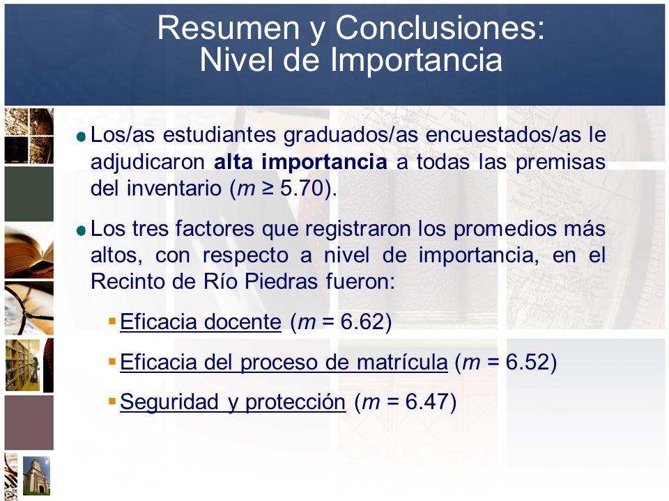 Los/as estudiantes graduados/as encuestados/as le adjudicaron alta importancia a todas las premisas del inventario (m 5.70). Los tres factores que reg