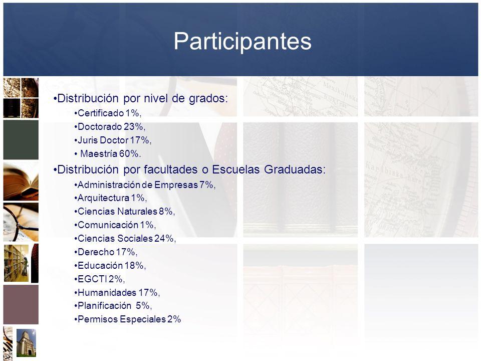 Participantes Distribución por nivel de grados: Certificado 1%, Doctorado 23%, Juris Doctor 17%, Maestría 60%. Distribución por facultades o Escuelas