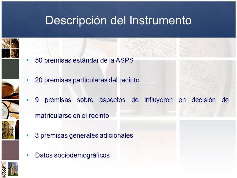 Descripción del Instrumento 50 premisas estándar de la ASPS50 premisas estándar de la ASPS 20 premisas particulares del recinto20 premisas particulare