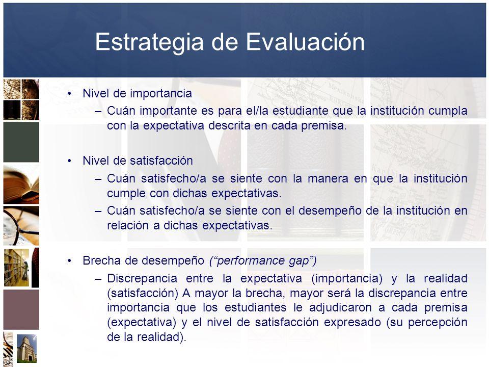 Estrategia de Evaluación Nivel de importancia –Cuán importante es para el/la estudiante que la institución cumpla con la expectativa descrita en cada