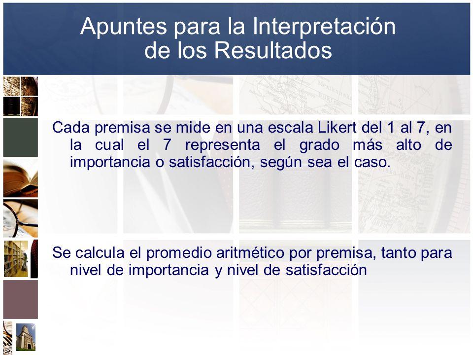 Apuntes para la Interpretación de los Resultados Cada premisa se mide en una escala Likert del 1 al 7, en la cual el 7 representa el grado más alto de