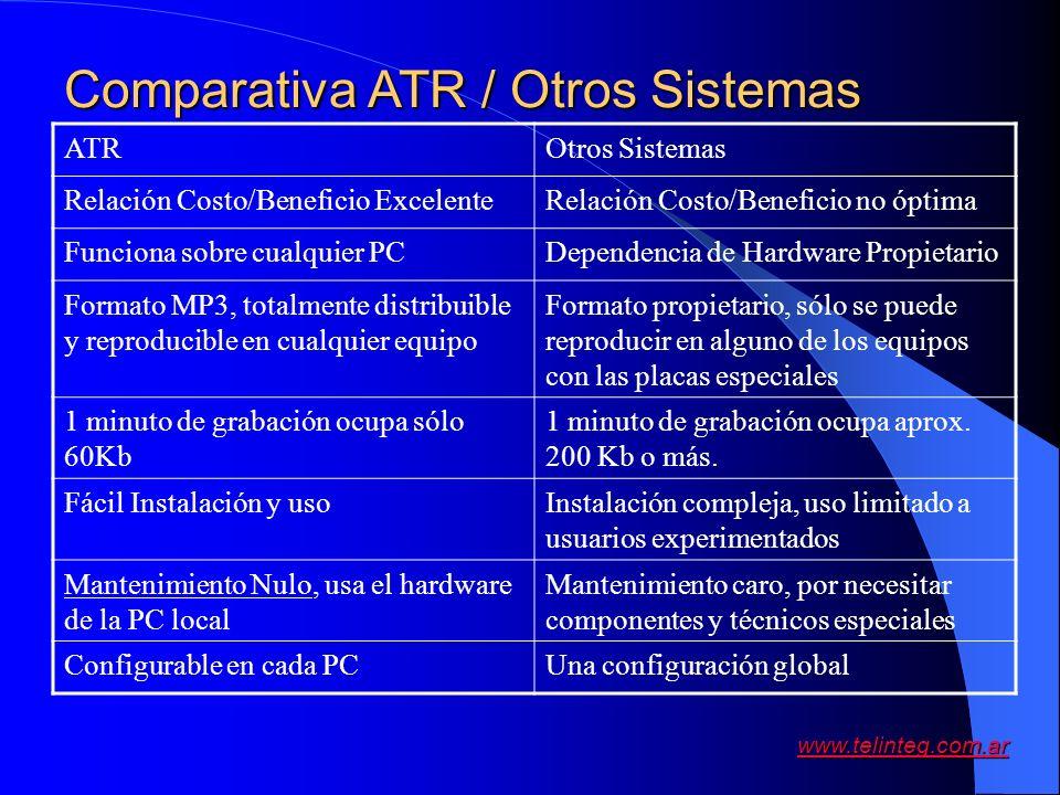 www.telinteg.com.ar ATROtros Sistemas Relación Costo/Beneficio ExcelenteRelación Costo/Beneficio no óptima Funciona sobre cualquier PCDependencia de H